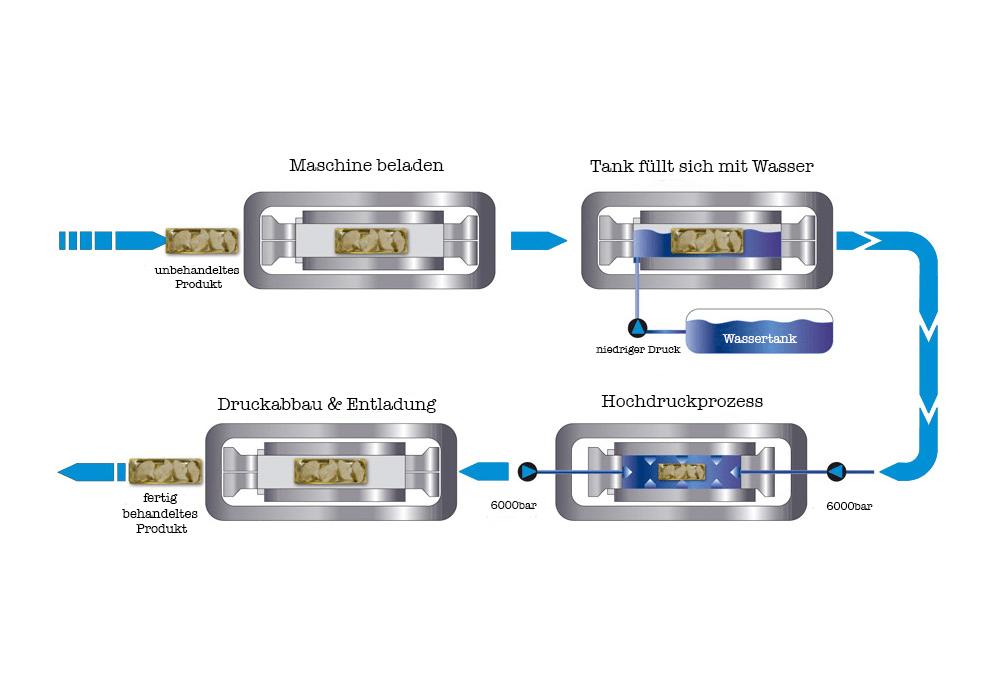 Hochdruckpasteurisierung HPP Grafik